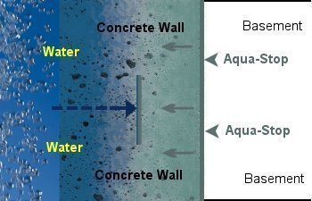 aqua stop applied water stopped permanently